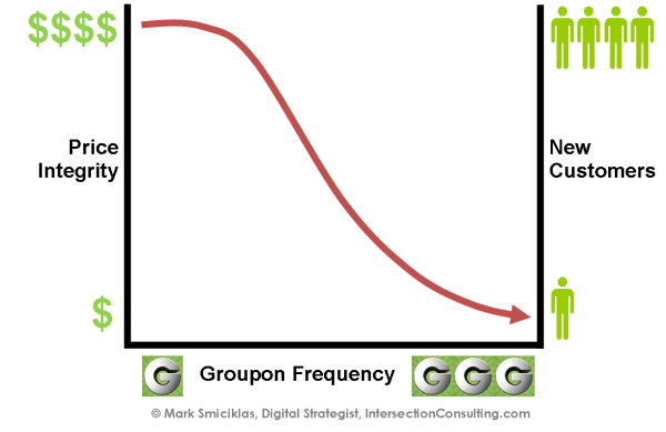 Groupon price erosion