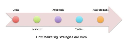 Marketing in the Round - Strategy