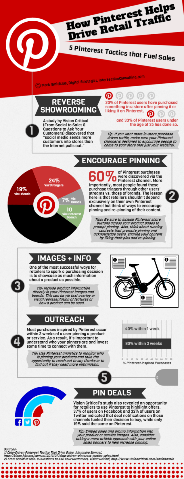 How pinterest drives retail traffic infographic for Sales marketing tactics