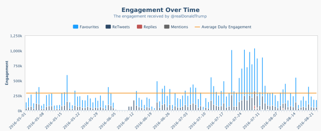 crowdbabble_social-media-analytics_trump-vs-clinton_twitter-trump-engagement