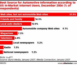 eMarketer's automotive trust chart