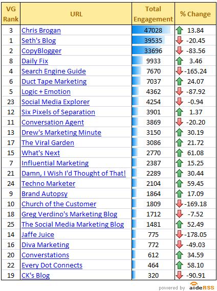 AideRSS's Engagement Ranking For The Top 25 Marketing Blogs, including SocialMediaExplorer.com