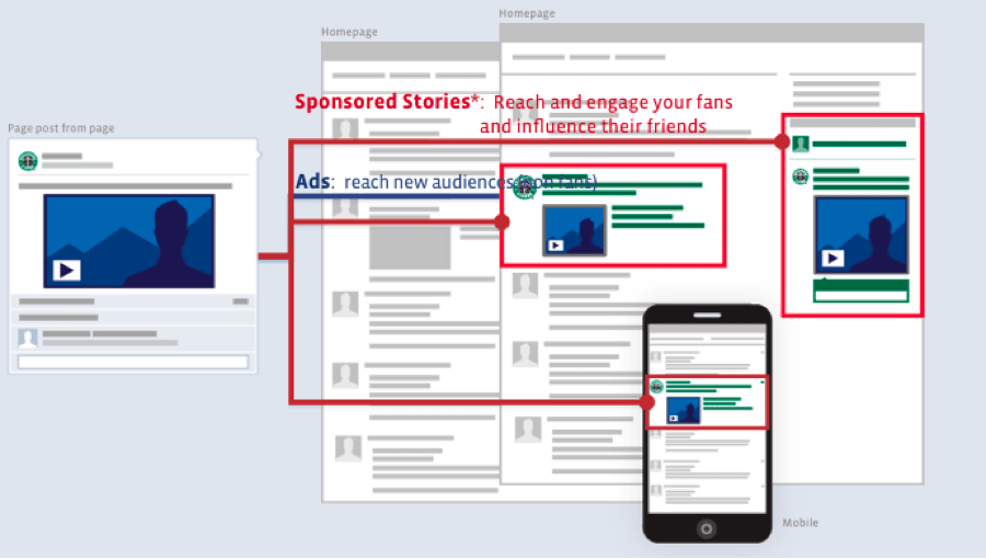 storie sponsorizzate facebook ads