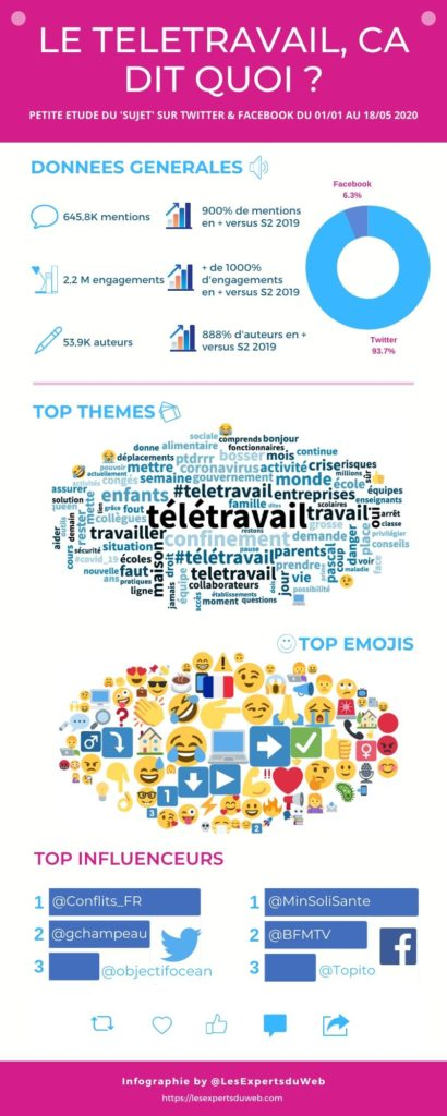 Social data: infographics on the topic of teleworking