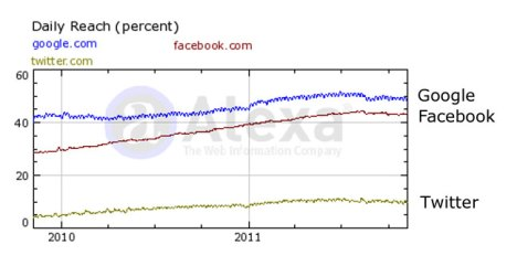 Google, Facebook and Twitter Alexa Ranking