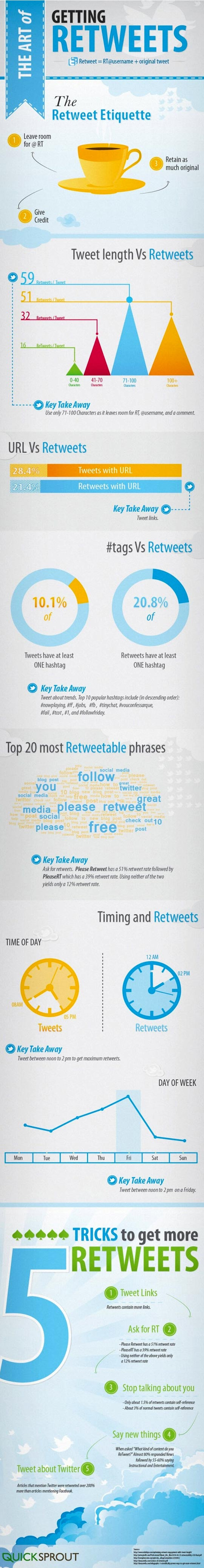 Retweet Etiquette Infographic