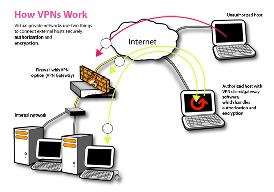 How Virtual Private Networks work
