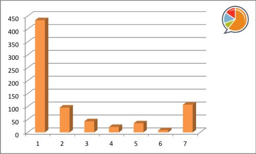 744 usuarios #wearables14