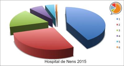 Hospital de Nens 2015