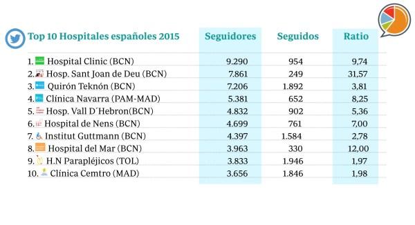 TOP 10 HOSPITALES 2015
