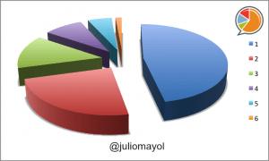 Julio Mayol Distribución