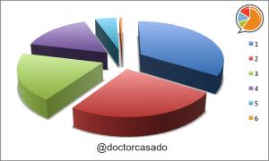 Salvador Casado Distribución