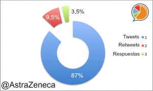 AstraZeneca Distribución