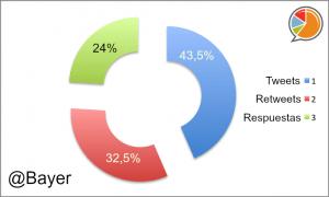 Bayer Distribución