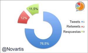 Novartis Distribución