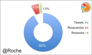 Roche distribución
