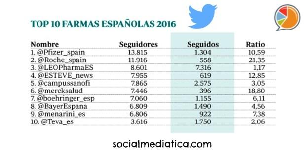 TOP 10 FARMAS ESPAÑ 2016