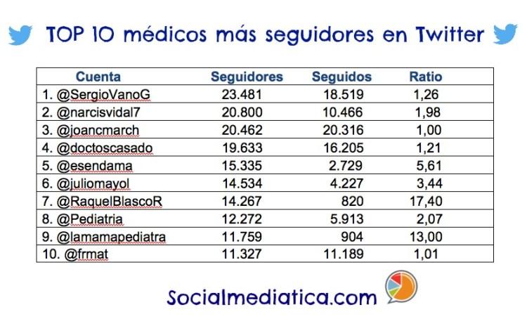 TOP 10 MEDICOS TWITTER 2016