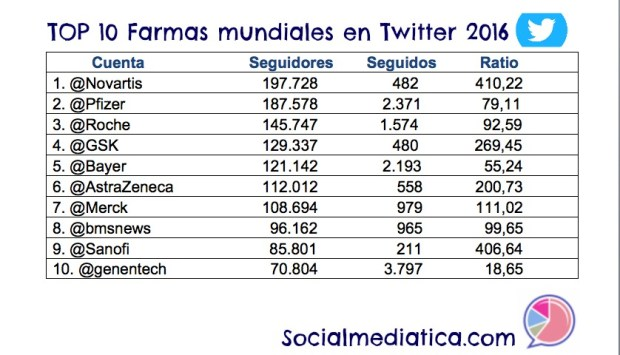 top-10-farmas-mundiales-2016