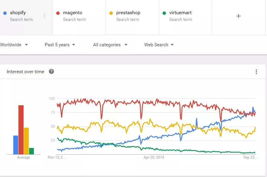 Global Google Trends for Shopify