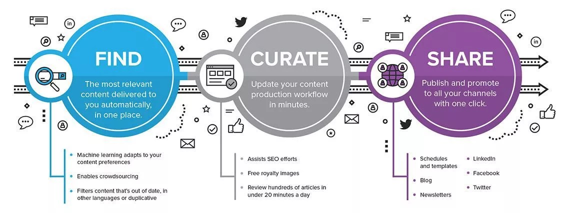Find , curate, and share content with Curata.