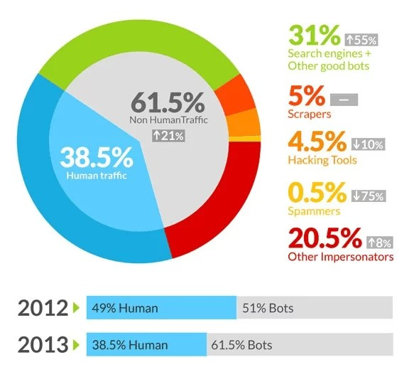 bot traffic vs human