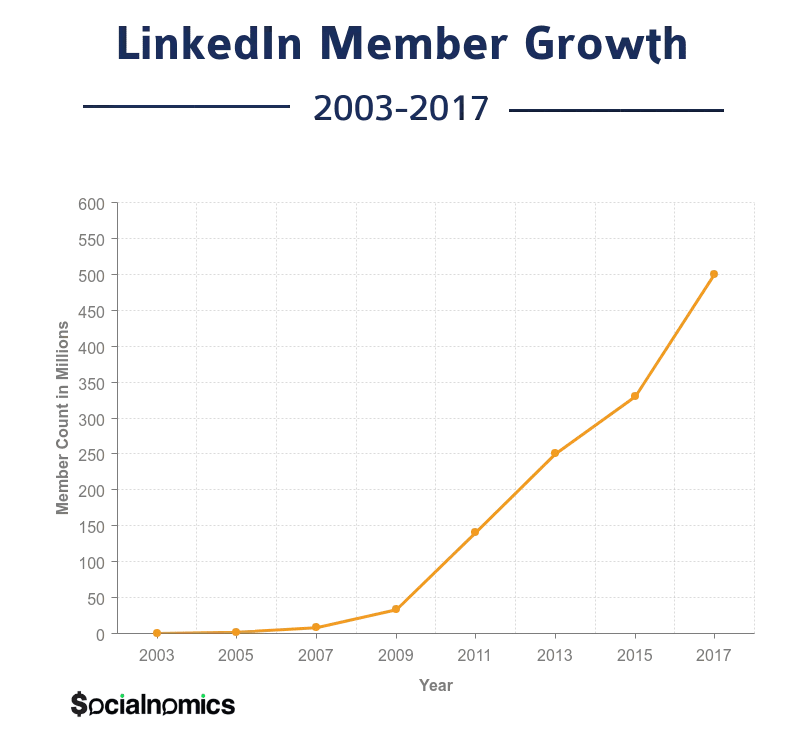 LinkedIn Member Growth