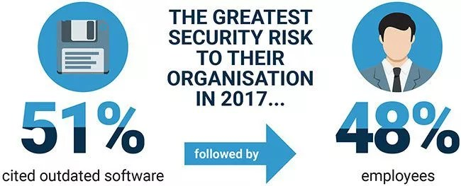 why your employees are the biggest security risk socialnomics