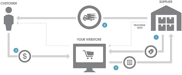 The dropshipping model