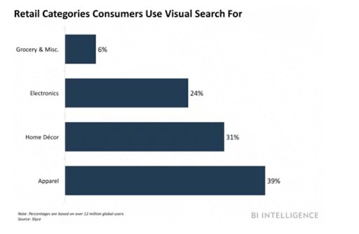 retail categories consumers use vital search for