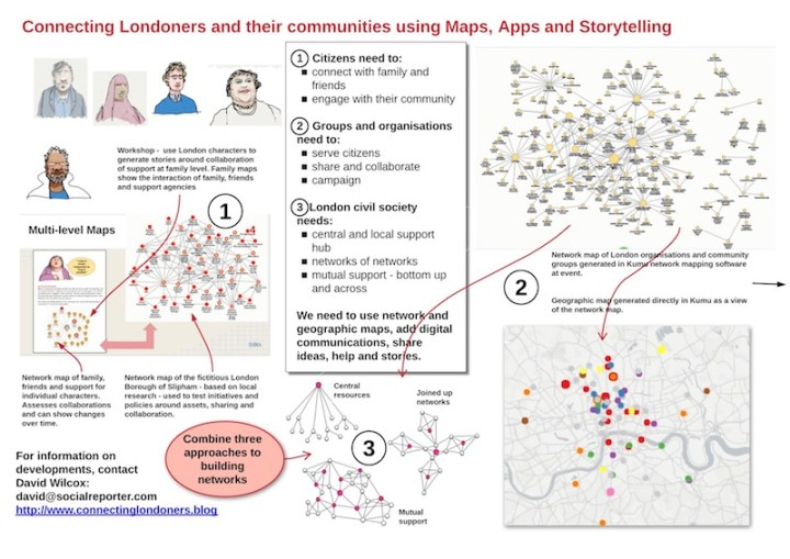 Connecting Londoners poster