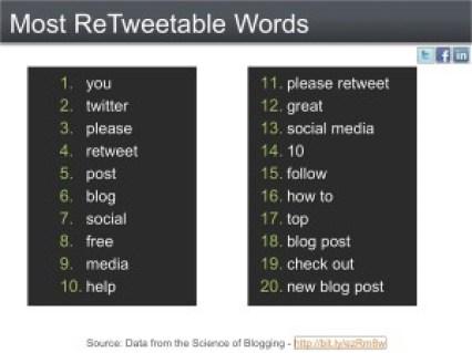 Top 20 Most ReTweetable Words