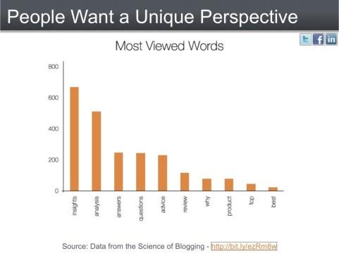Top 10 Most Viewed Words