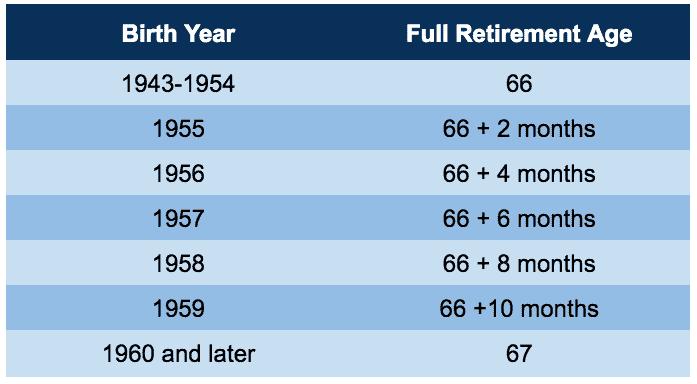 full retirement age chart for non-survivor benefits