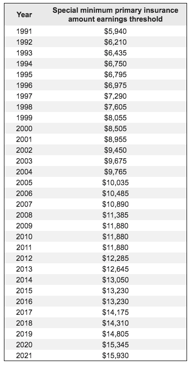 minimum benefit earnings threshold by year