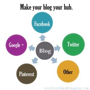 blogging_hub