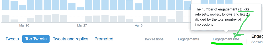 Twitter insights engagement rate