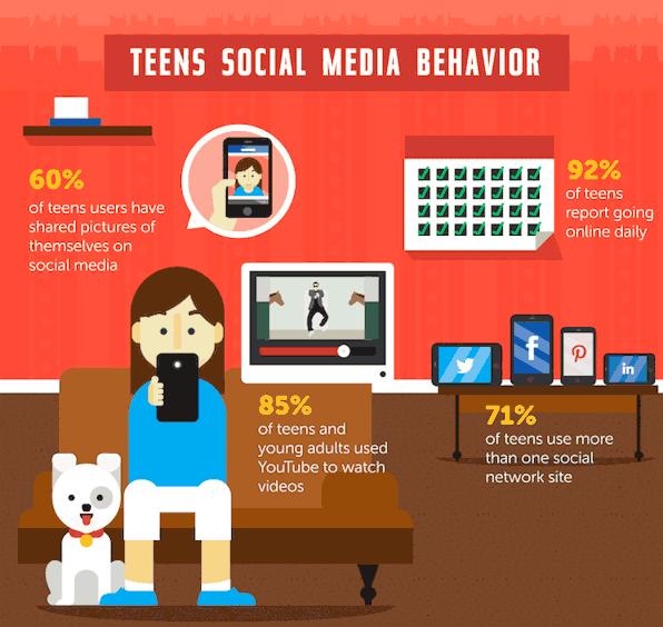 How Teens Share Information on Social Media