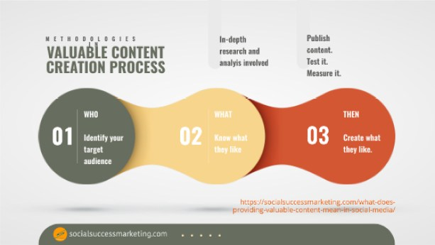 content creation process method