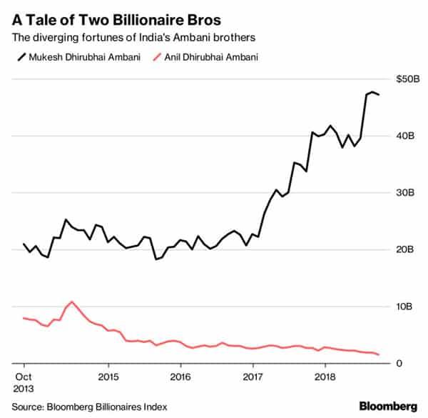 anil ambani debt chart