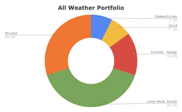 Ray Dalio all-weather portfolio