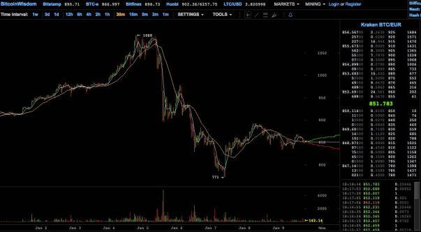 bitcoin wisdom graf