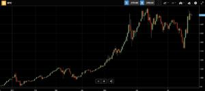 bitcoin vzrástol