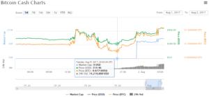 bitcoin cash vývoj