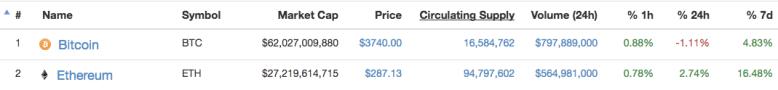 trhová kapitalizácia bitcoinu a ethereum