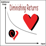 Diminishing Returns vs. Everlasting Love
