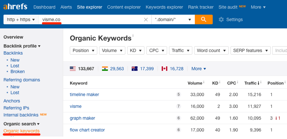 how to find organic keywords in Ahrefs