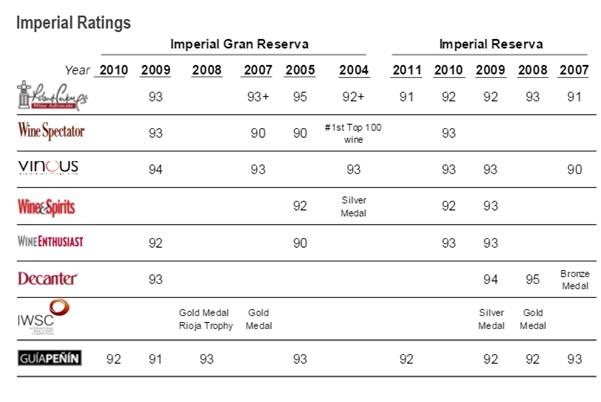Imperial Wines Ratings Score Vintages Robert Parker WIne Spectator Vinous Wine Enthusiast