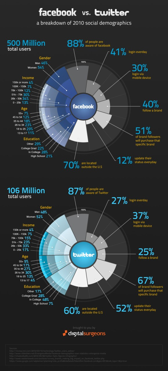 infographic Facebook vs. twitter a breakdown of 2010 social demopgrahics