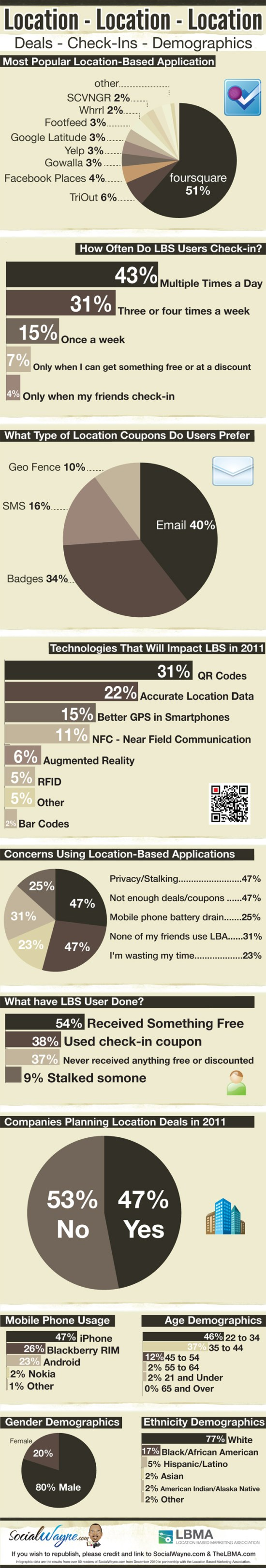infographic - location- deals-check-ins-demographics